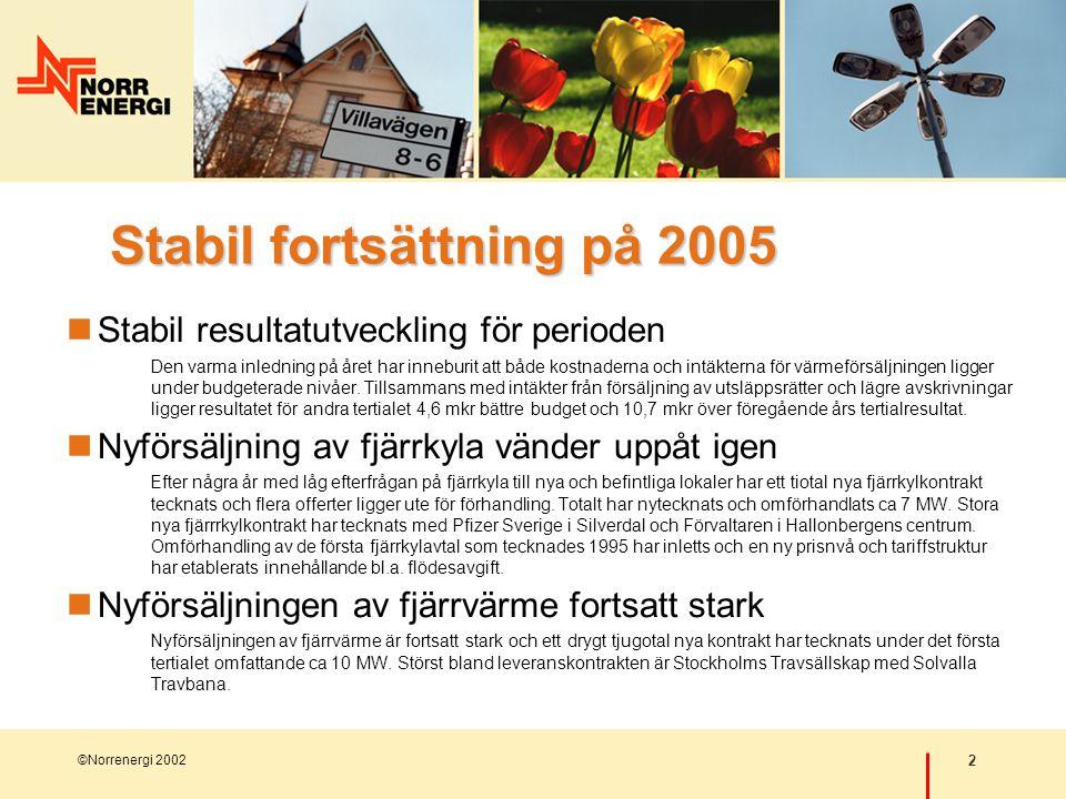 2 ©Norrenergi 2002 Stabil fortsättning på 2005  Stabil resultatutveckling för perioden Den varma inledning på året har inneburit att både kostnaderna och intäkterna för värmeförsäljningen ligger under budgeterade nivåer.