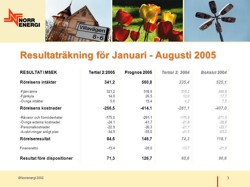 3 ©Norrenergi 2002 Resultaträkning för Januari - Augusti 2005 RESULTAT I MSEK Tertial 2:2005 Prognos 2005 Tertial 2: 2004 Bokslut 2004 Rörelsens intäkter341,2560,8335,4525,1 -Fjärrvärme -Fjärrkyla -Övriga intäkter 321,2 14,0 5,6 518,9 26,5 15,4 318,2 13,0 4,2 499,9 17,7 7,5 Rörelsens kostnader-256,5-414,1-261,1-407,0 -Råvaror och förnödenheter -Övriga externa kostnader -Personalkostnader -Avskrivningar enligt plan -175,0 -24,1 -22,9 -34,5 -281,1 -41,7 -36,3 -55,0 -176,9 -21,8 -21,1 -41,3 -271,3 -38,8 -33,7 -63,2 Rörelseresultat84,6146,774,3118,1 Finansnetto-13,4-20,0-13,7-21,5 Resultat före dispositioner71,3126,760,696,6