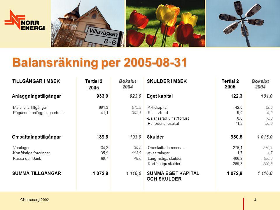 4 ©Norrenergi 2002 Balansräkning per 2005-08-31 TILLGÅNGAR I MSEK Tertial 2 2005 Bokslut 2004 SKULDER I MSEK Tertial 2 2005 Bokslut 2004 Anläggningstillgångar933,0923,0Eget kapital122,3101,0 -Materiella tillgångar -Pågående anläggningsarbeten 891,9 41,1 615,9 307,1 -Aktiekapital -Reservfond -Balanserad vinst/förlust -Periodens resultat 42,0 9,0 0,0 71,3 42,0 9,0 0,0 50,0 Omsättningstillgångar139,8193,0Skulder950,51 015,0 -Varulager -Kortfristiga fordringar -Kassa och Bank 34,2 35,9 69,7 30,5 113,9 48,6 -Obeskattade reserver -Avsättningar -Långfristiga skulder -Kortfristiga skulder 276,1 1,7 406,9 265,8 276,1 1,7 486,9 250,3 SUMMA TILLGÅNGAR1 072,81 116,0SUMMA EGET KAPITAL OCH SKULDER 1 072,81 116,0