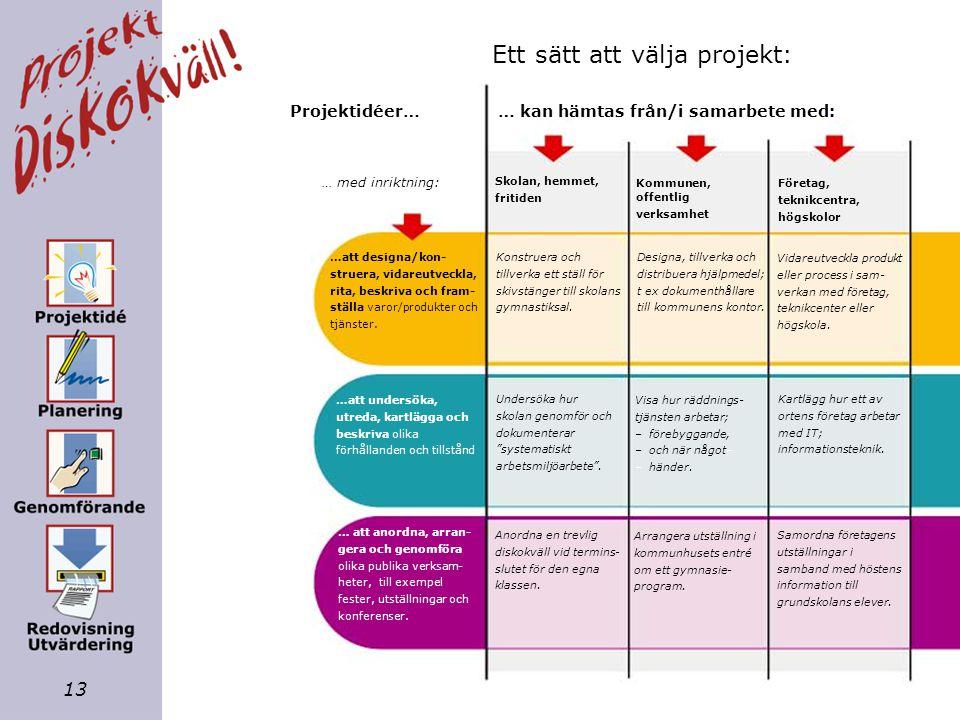 12 Projektgrupp, Arbetssätt, Projektplan, Ekonomi. Jobba som planerat, Stäm av med HL, Anteckna, Skriv rapport. Vad blev resultatet? Hur jobbade vi? V