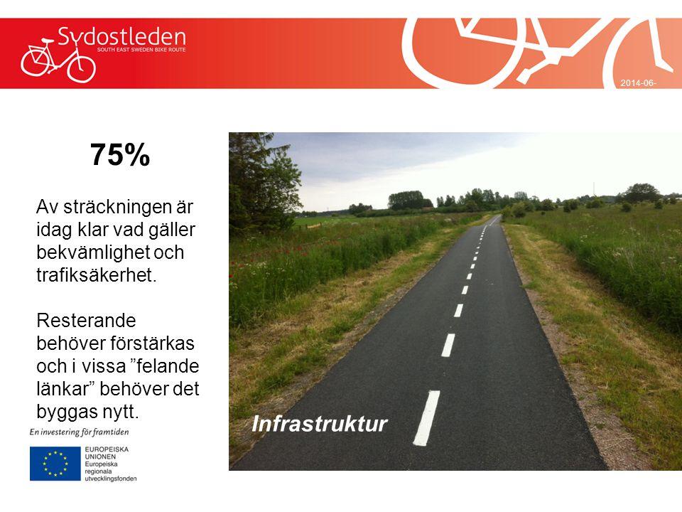 """2014-06-29 75% Av sträckningen är idag klar vad gäller bekvämlighet och trafiksäkerhet. Resterande behöver förstärkas och i vissa """"felande länkar"""" beh"""