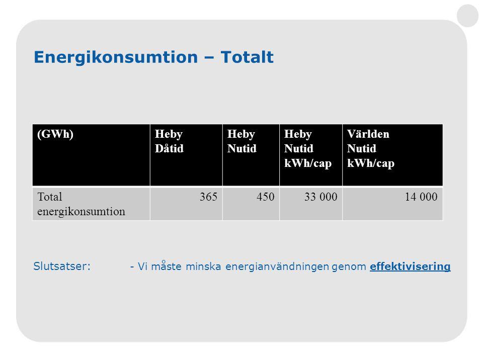 (GWh)Heby Dåtid Heby Nutid Heby Nutid kWh/cap Världen Nutid kWh/cap Total energikonsumtion 36545033 00014 000 Energikonsumtion – Totalt Slutsatser: -