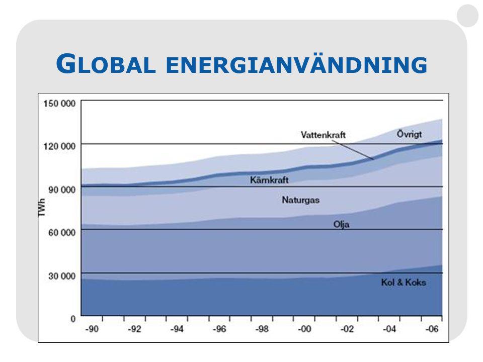(GWh)Heby Dåtid Heby Nutid Heby Nutid kWh/cap Världen Nutid kWh/cap Total energikonsumtion 36545033 00014 000 Energikonsumtion – Totalt Slutsatser: - Vi måste minska energianvändningen genom effektivisering
