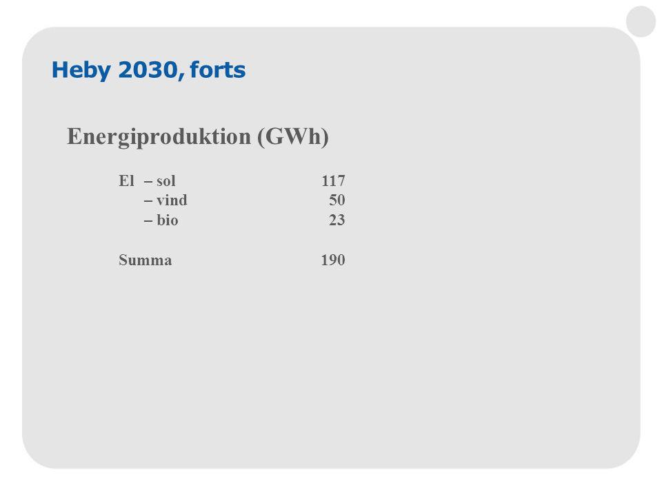Heby 2030, forts Energiproduktion (GWh) El – sol117 – vind 50 – bio 23 Summa190