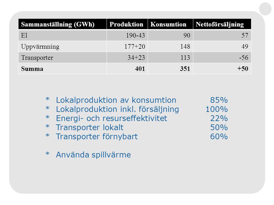 Sammanställning (GWh)ProduktionKonsumtionNettoförsäljning El190-439057 Uppvärmning177+2014849 Transporter34+23113-56 Summa401351+50 *Lokalproduktion av konsumtion85% *Lokalproduktion inkl.
