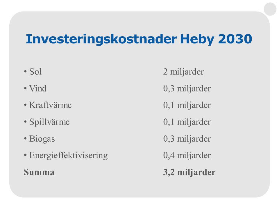 Investeringskostnader Heby 2030 • Sol2 miljarder • Vind0,3 miljarder • Kraftvärme0,1 miljarder • Spillvärme0,1 miljarder • Biogas0,3 miljarder • Energ