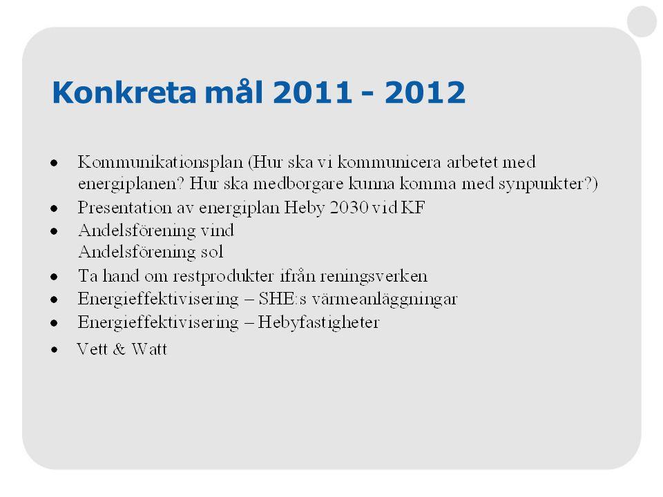 Konkreta mål 2011 - 2012