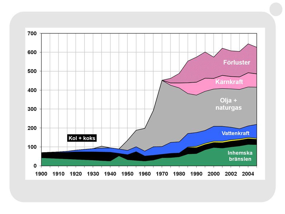 Lönsamhet Energikostnad idagca 400 miljoner/år Energikostnad Heby 2030ca 140 miljoner/år Försäljning Heby 2030ca 75 miljoner/år Besparingca 345 miljoner/år Pay off-tiden ca 9-10 år Dessutom:Låg kontroll över prisutveckling idag.