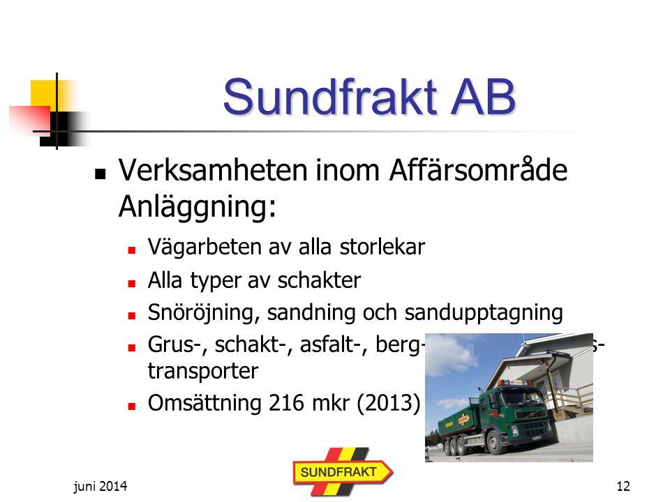 juni 2014 Sundfrakt AB  Verksamheten inom Affärsområde Anläggning:  Vägarbeten av alla storlekar  Alla typer av schakter  Snöröjning, sandning och sandupptagning  Grus-, schakt-, asfalt-, berg-, sand-, matjords- transporter  Omsättning 216 mkr (2013) 12