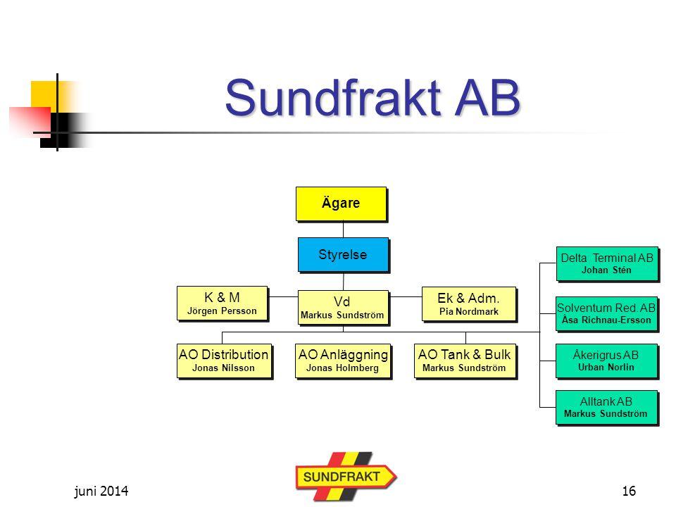 juni 2014 Sundfrakt AB Ägare Ek & Adm.Pia Nordmark Ek & Adm.