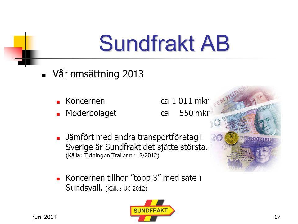 juni 2014 Sundfrakt AB  Vår omsättning 2013  Koncernenca 1 011 mkr  Moderbolagetca 550 mkr  Jämfört med andra transportföretag i Sverige är Sundfrakt det sjätte största.