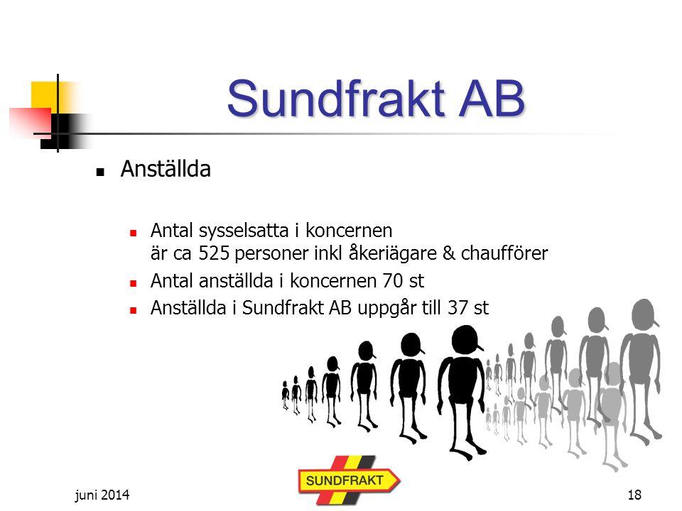 juni 2014 Sundfrakt AB  Anställda  Antal sysselsatta i koncernen är ca 525 personer inkl åkeriägare & chaufförer  Antal anställda i koncernen 70 st  Anställda i Sundfrakt AB uppgår till 37 st 18