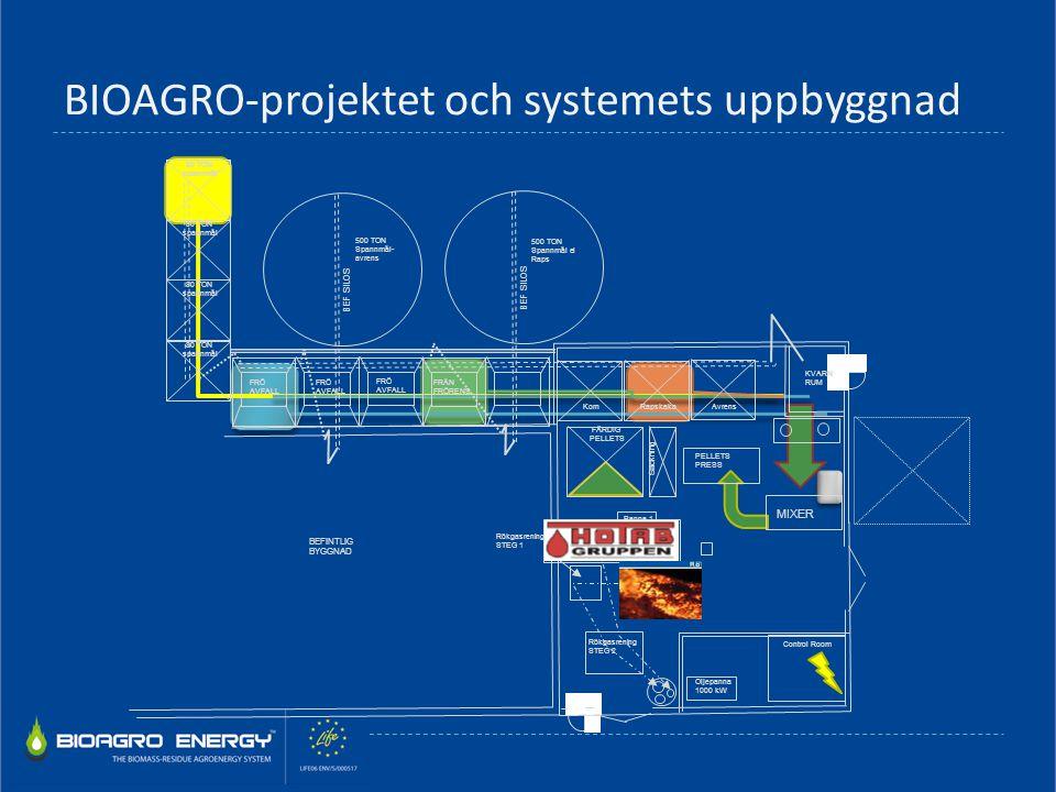 BIOAGRO-projektet och systemets uppbyggnad 80 TON spannmål 80 TON spannmål 80 TON spannmål 80 TON spannmål 500 TON Spannmål- avrens 500 TON Spannmål e
