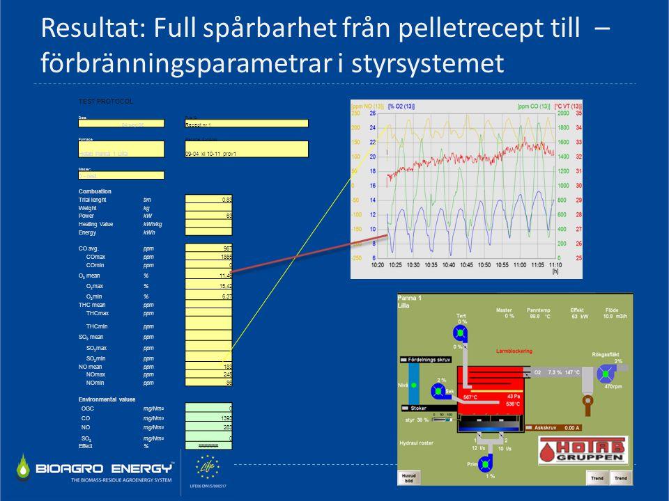 Resultat: Full spårbarhet från pelletrecept till – förbränningsparametrar i styrsystemet TEST PROTOCOL DateFule ID 04-sep-09 Recept nr 1 FurnaceFilena