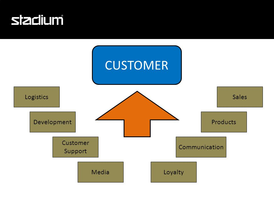 Development Media Logistics Loyalty Products Sales Communication Customer Support CUSTOMER