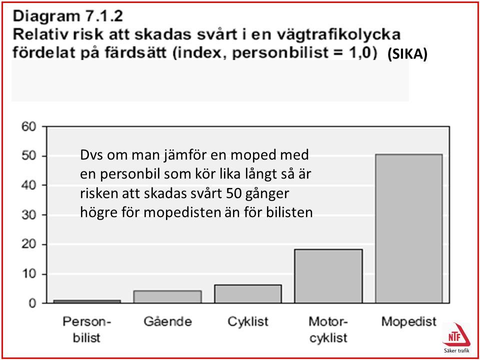 Dvs om man jämför en moped med en personbil som kör lika långt så är risken att skadas svårt 50 gånger högre för mopedisten än för bilisten (SIKA)