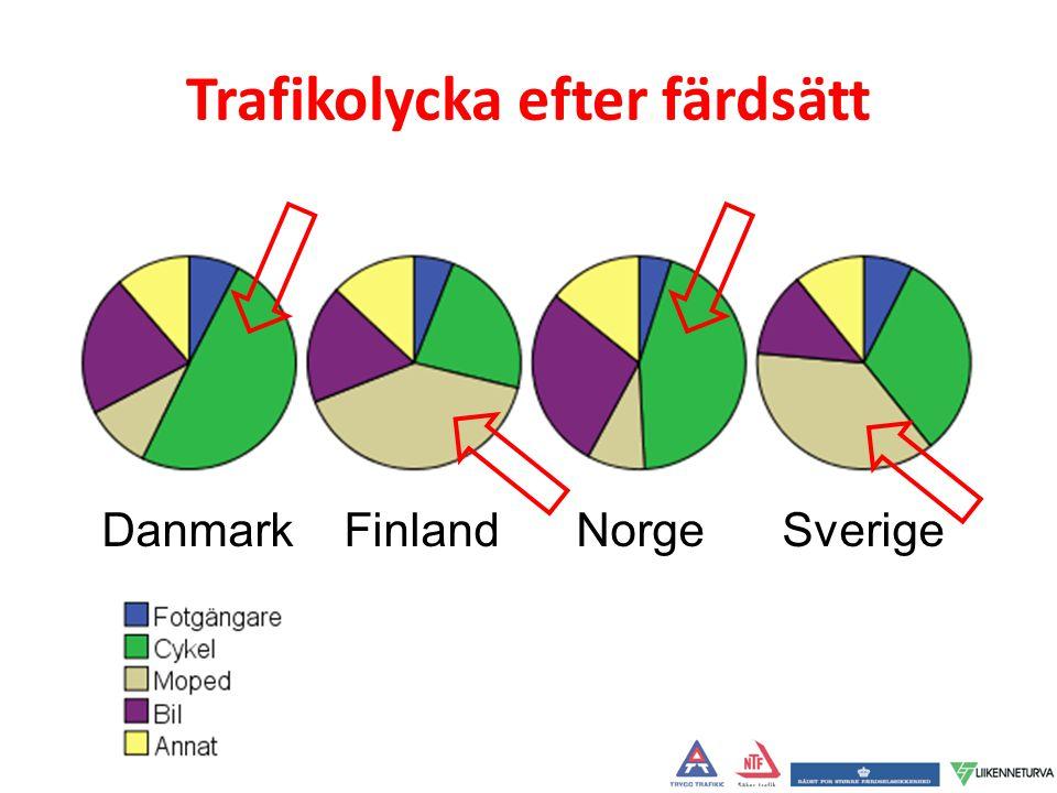Trafikolycka efter färdsätt Danmark Finland Norge Sverige