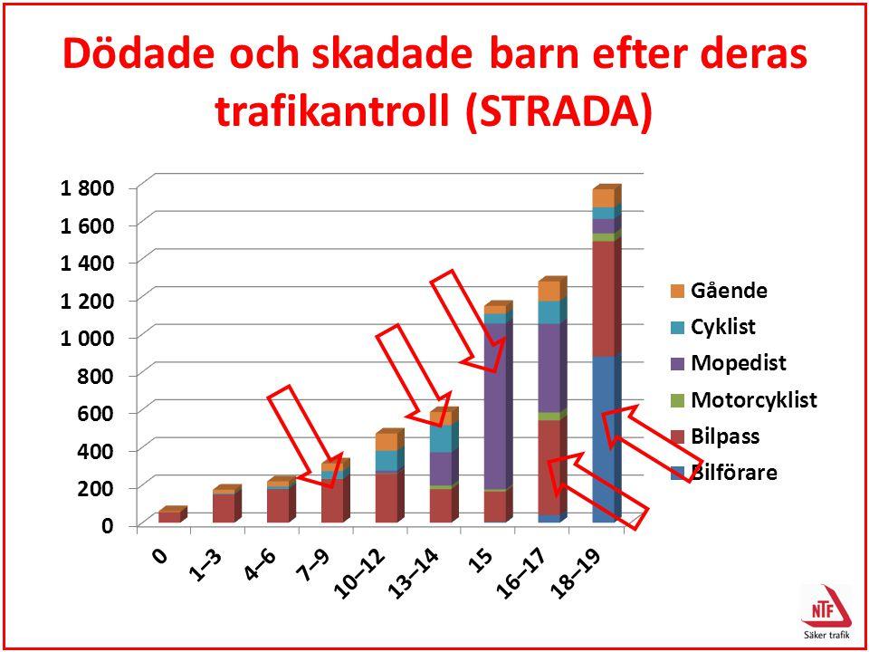 Dödade och skadade barn efter deras trafikantroll (STRADA)