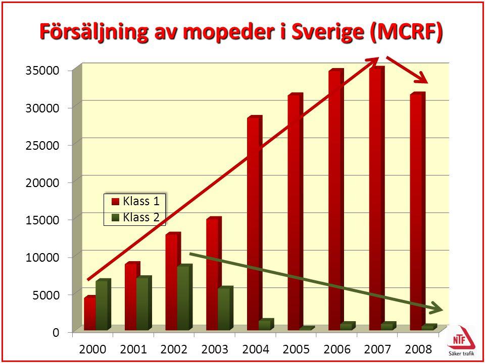 Försäljning av mopeder i Sverige (MCRF)