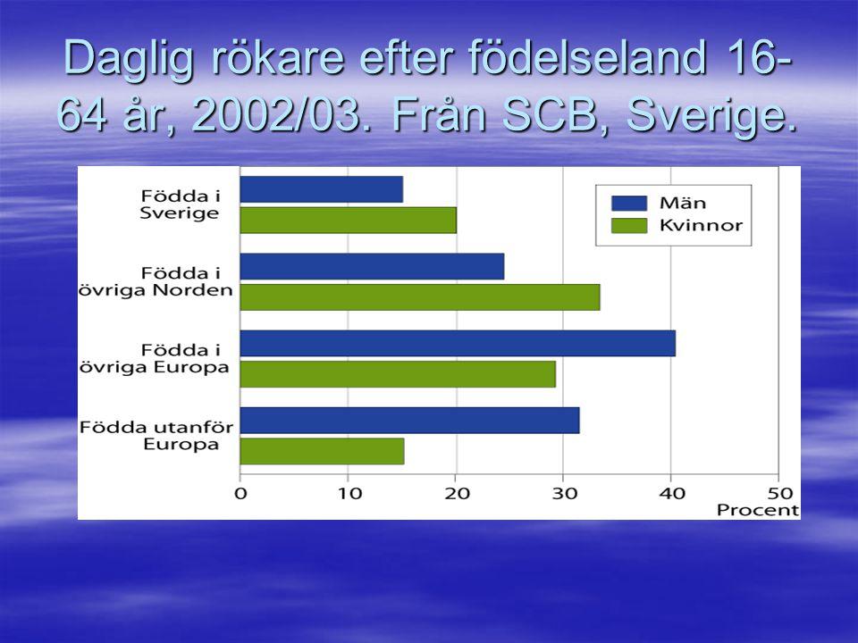 Daglig rökare efter födelseland 16- 64 år, 2002/03. Från SCB, Sverige.