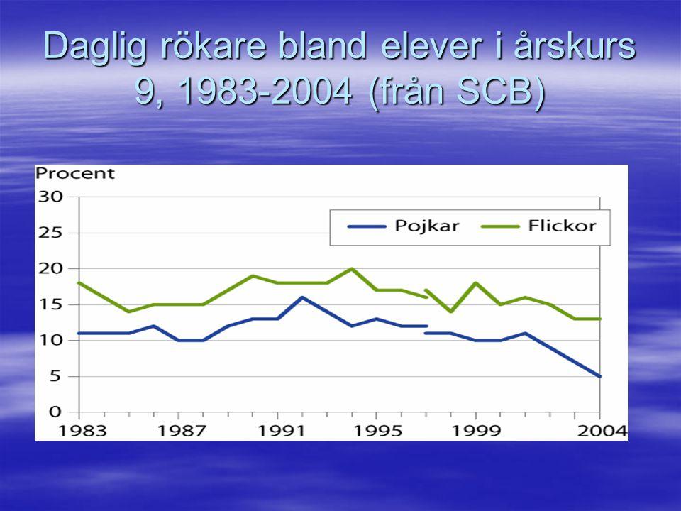 Daglig rökare bland elever i årskurs 9, 1983-2004 (från SCB)