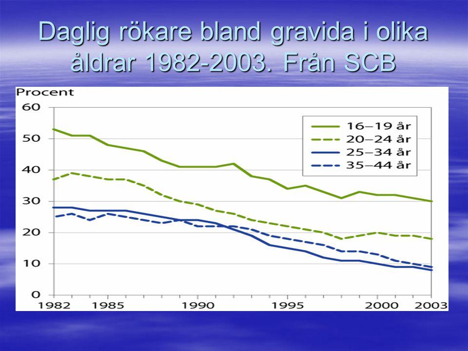Daglig rökare bland gravida i olika åldrar 1982-2003. Från SCB