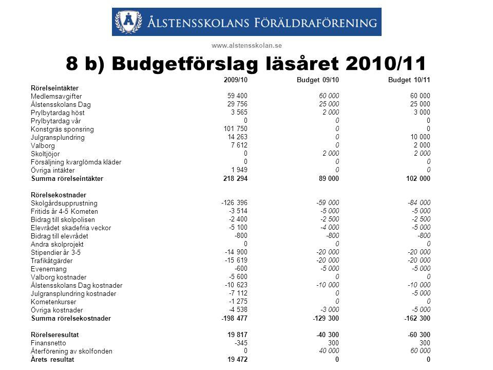 8 b) Budgetförslag läsåret 2010/11 www.alstensskolan.se 2009/10Budget 09/10Budget 10/11 Rörelseintäkter Medlemsavgifter59 40060 000 Ålstensskolans Dag