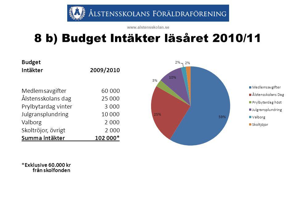 8 b) Budget Intäkter läsåret 2010/11 www.alstensskolan.se Budget Intäkter2009/2010 Medlemsavgifter60 000 Ålstensskolans dag25 000 Prylbytardag vinter3