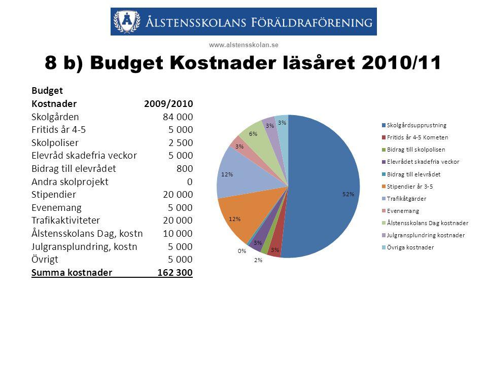 8 b) Budget Kostnader läsåret 2010/11 www.alstensskolan.se Budget Kostnader 2009/2010 Skolgården84 000 Fritids år 4-55 000 Skolpoliser2 500 Elevråd sk