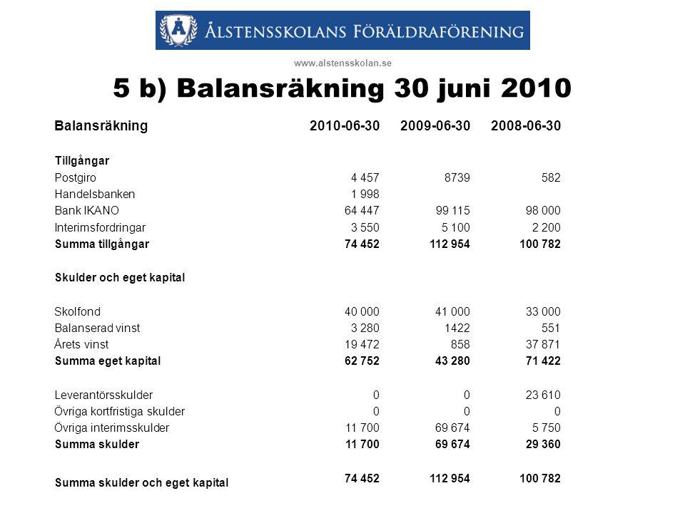 5 b) Balansräkning 30 juni 2010 www.alstensskolan.se Balansräkning2010-06-302009-06-302008-06-30 Tillgångar Postgiro4 4578739582 Handelsbanken1 998 Ba