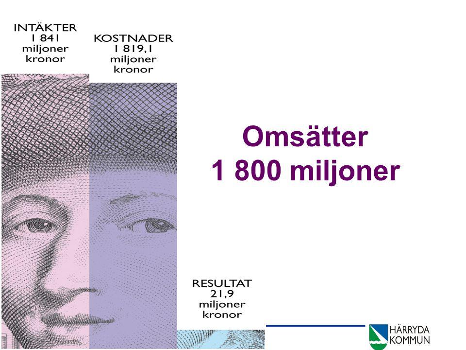 2010-03-22 Sektorn för administrativt stöd Copyright © Härryda kommun Omsätter 1 800 miljoner