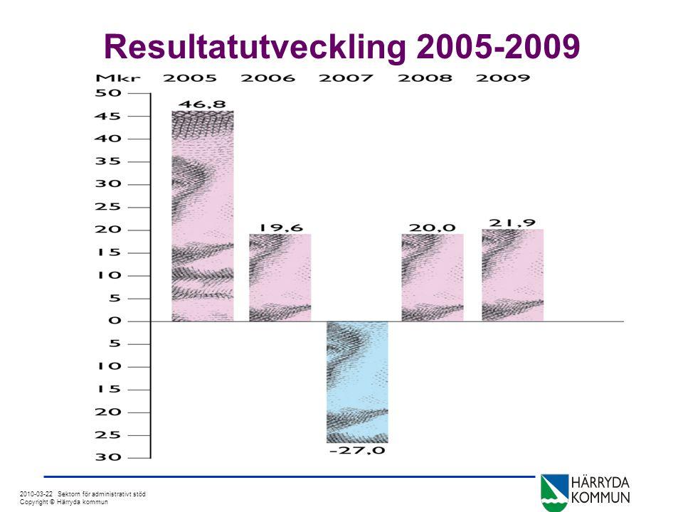2010-03-22 Sektorn för administrativt stöd Copyright © Härryda kommun Prognosutveckling mars till bokslut •Prognos mars månad-15 mkr •Förbättrad skatteprognos+14 mkr •Lägre premie, avtalsförs AFA+14 mkr •Lägre arbetsgivaravgift+4 mkr •Förbättrat finansnetto+3 mkr •Förbättrat resultat UTK+12 mkr •Försämrat resultat SOC-13 mkr •Övrigt+2,9 mkr •Resultat 2009+21,9 mkr