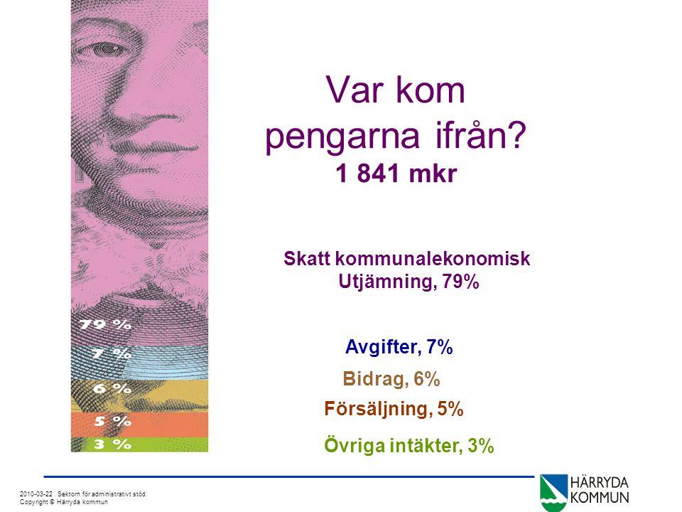 2010-03-22 Sektorn för administrativt stöd Copyright © Härryda kommun Kostnader fördelat i % 1 819,1 mkr