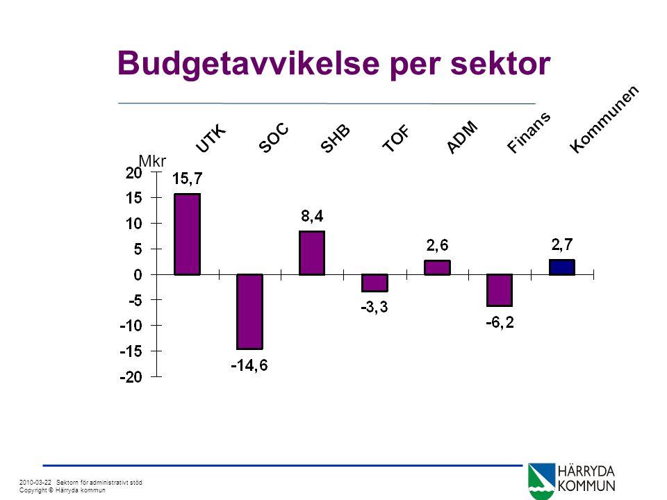 2010-03-22 Sektorn för administrativt stöd Copyright © Härryda kommun Budgetavvikelse per sektor Mkr