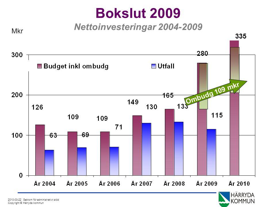 2010-03-22 Sektorn för administrativt stöd Copyright © Härryda kommun Bokslut 2009 Nettoinvesteringar 2004-2009 Mkr 335 Ombudg 109 mkr