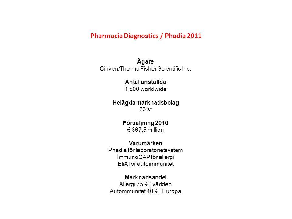 Pharmacia Diagnostics / Phadia 2011 Förvärvshistorik FöretagÅrOm företaget Allergon1971 Allergon är världsledande inom forskning och tillverkning av allergena råvaror som används vid diagnos och behandling av allergier.