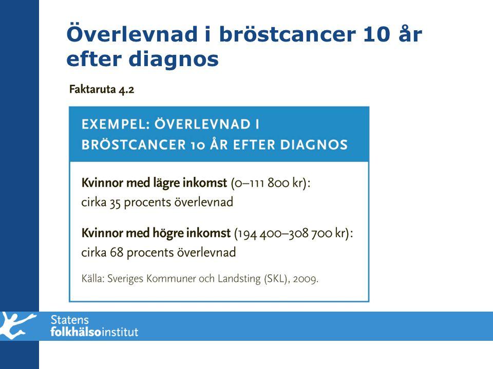 Överlevnad i bröstcancer 10 år efter diagnos
