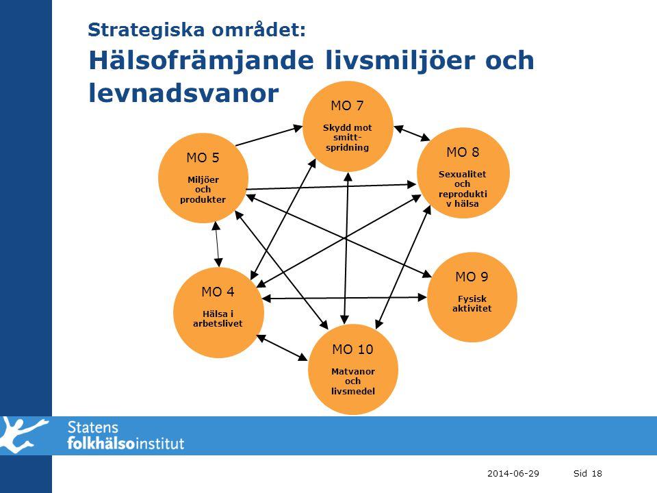 Strategiska området: Hälsofrämjande livsmiljöer och levnadsvanor 2014-06-29Sid 18 MO 5 Miljöer och produkter MO 8 Sexualitet och reprodukti v hälsa MO