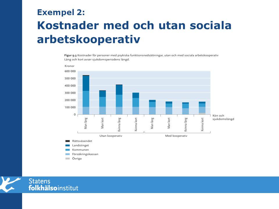Exempel 2: Kostnader med och utan sociala arbetskooperativ