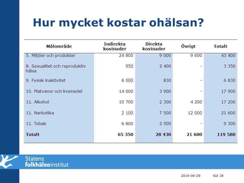 Hur mycket kostar ohälsan? 2014-06-29Sid 36 Målområde Indirekta kostnader Direkta kostnader ÖvrigtTotalt 5. Miljöer och produkter24 8009 0009 60043 40