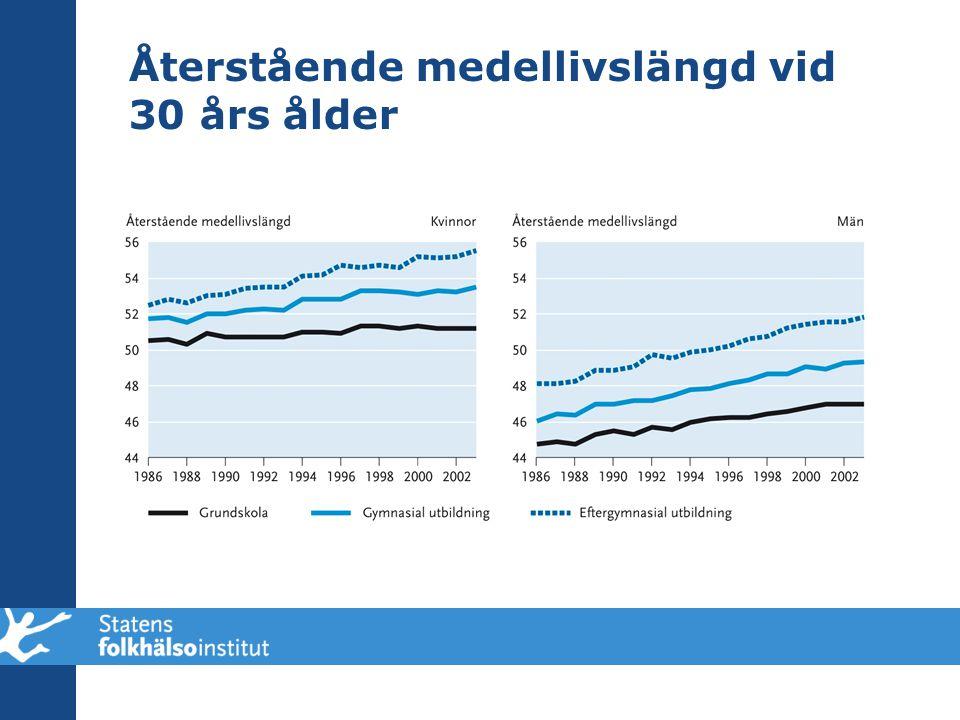 Återstående medellivslängd vid 30 års ålder