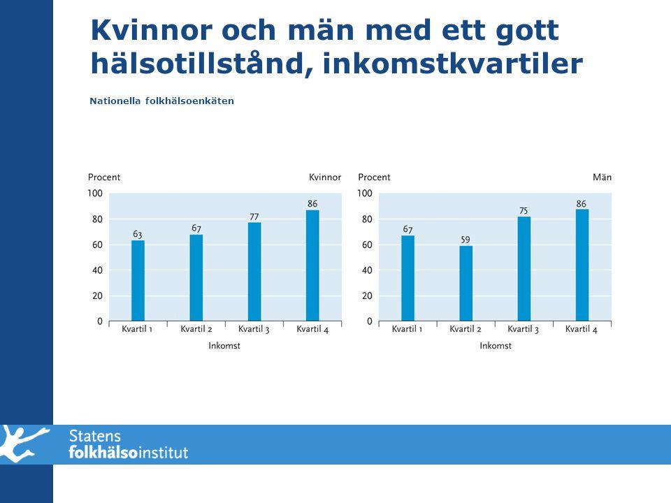 Kvinnor och män med ett gott hälsotillstånd, inkomstkvartiler Nationella folkhälsoenkäten