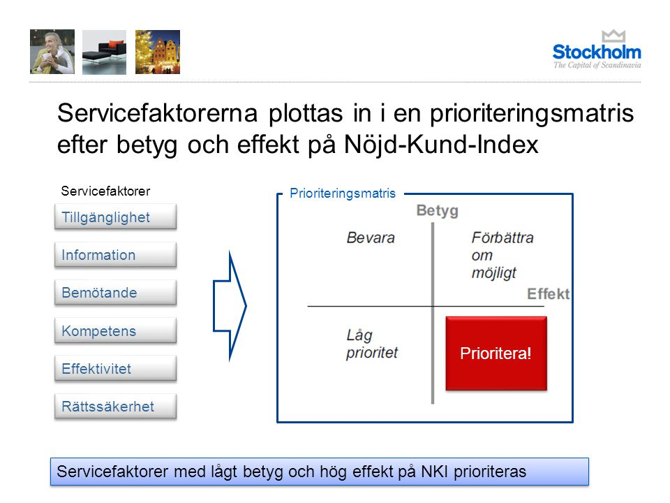 Servicefaktorerna plottas in i en prioriteringsmatris efter betyg och effekt på Nöjd-Kund-Index Prioritera! Tillgänglighet Information Bemötande Kompe