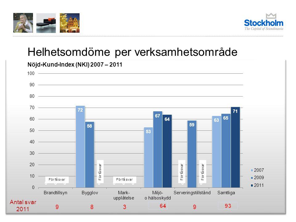 Helhetsomdöme per verksamhetsområde Nöjd-Kund-Index (NKI) 2007 – 2011 Antal svar 2011 För få svar 9839
