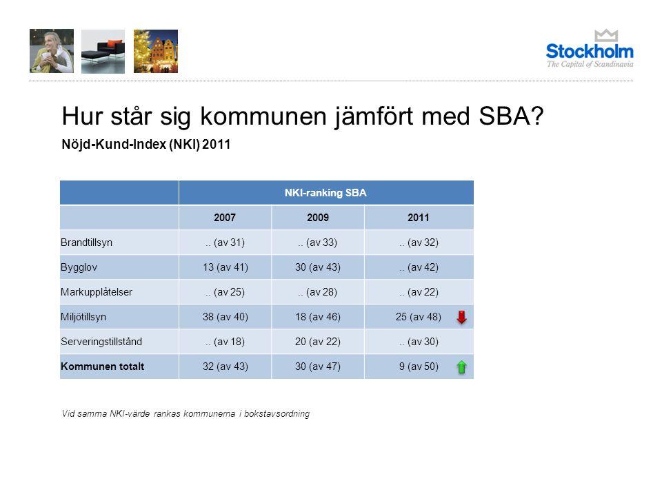 Hur står sig kommunen jämfört med SBA? Nöjd-Kund-Index (NKI) 2011 NKI-ranking SBA 200720092011 Brandtillsyn.. (av 31).. (av 33).. (av 32) Bygglov13 (a