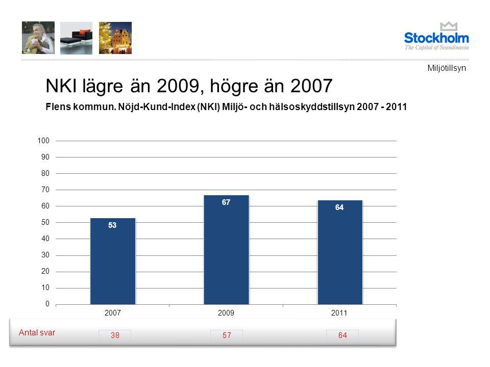 NKI lägre än 2009, högre än 2007 Flens kommun. Nöjd-Kund-Index (NKI) Miljö- och hälsoskyddstillsyn 2007 - 2011 Antal svar Miljötillsyn