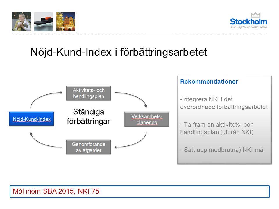 Nöjd-Kund-Index i förbättringsarbetet Rekommendationer -Integrera NKI i det överordnade förbättringsarbetet - Ta fram en aktivitets- och handlingsplan (utifrån NKI) - Sätt upp (nedbrutna) NKI-mål Rekommendationer -Integrera NKI i det överordnade förbättringsarbetet - Ta fram en aktivitets- och handlingsplan (utifrån NKI) - Sätt upp (nedbrutna) NKI-mål Mål inom SBA 2015; NKI 75
