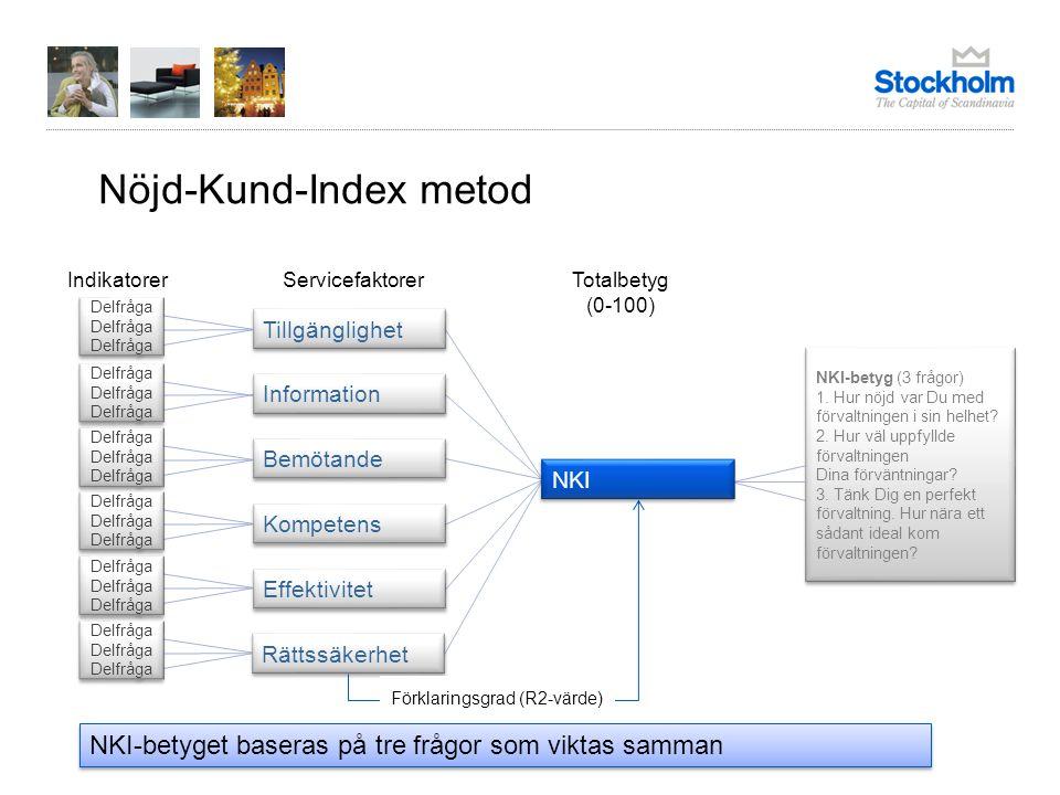 Servicefaktorerna plottas in i en prioriteringsmatris efter betyg och effekt på Nöjd-Kund-Index Prioritera.