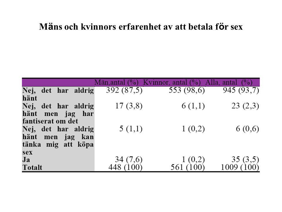 Andelen m ä n och kvinnor i olika l ä nder som k ö pt sex