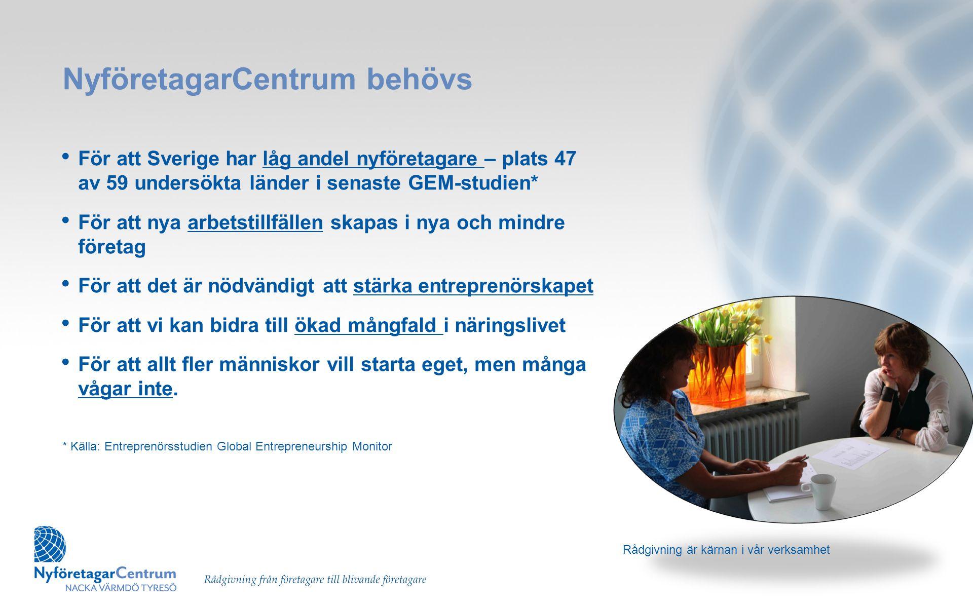 NyföretagarCentrum behövs • För att Sverige har låg andel nyföretagare – plats 47 av 59 undersökta länder i senaste GEM-studien* • För att nya arbetst